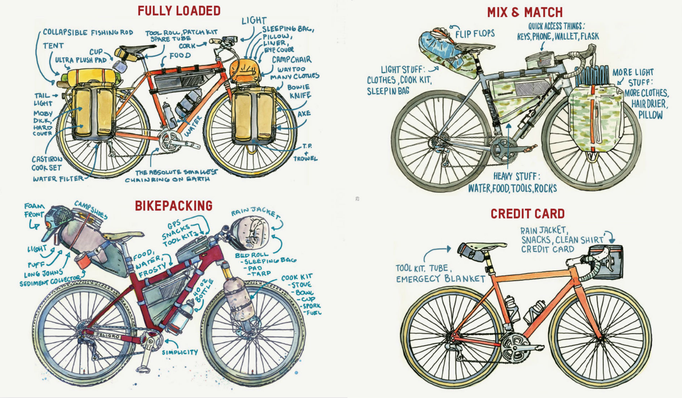 Erilaisia retkipyöräilyn matkustustyylejä. Piirrokset: Chris McNally