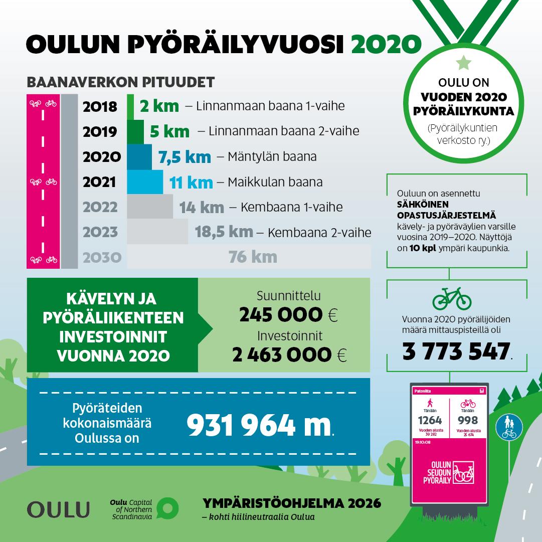 Oulu pyöräilyvuosi 2020